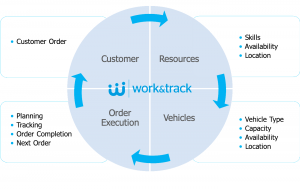 Platform Field Service Management and Fleet Service